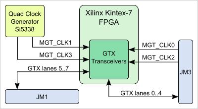 kintex 7 block diagram confluence mobile trenz electronic wiki  confluence mobile trenz electronic wiki