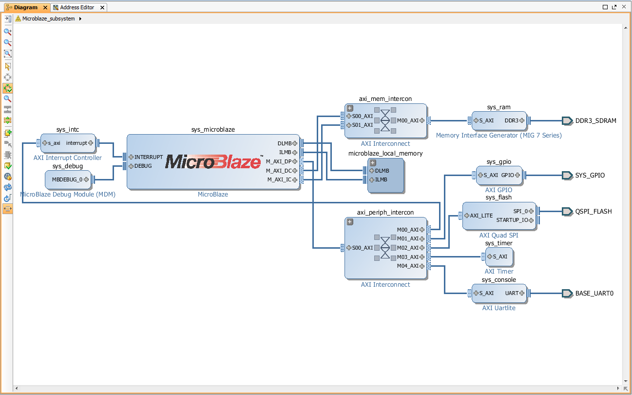 Confluence Mobile Trenz Electronic Wiki Block Diagram Of The Can Fd Bus Controller Ip Core Minimal Linux Capable System