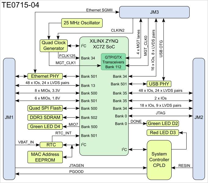 TE0715 TRM - Public Docs - Trenz Electronic Wiki