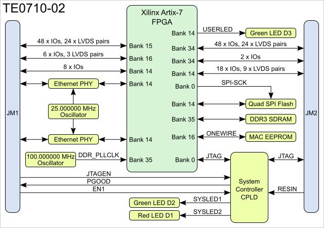 TE0710 TRM  Public Docs  Trenz Electronic Wiki