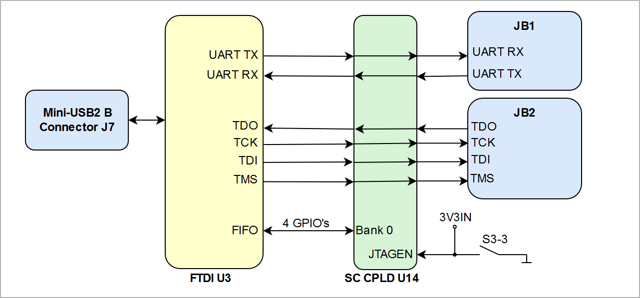 confluence mobile trenz electronic wikijtag uart interface