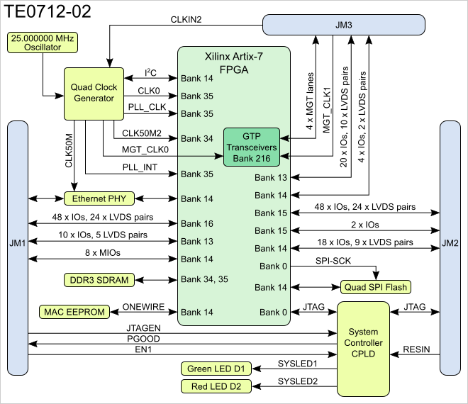 confluence mobile trenz electronic wiki Xilinx Artix