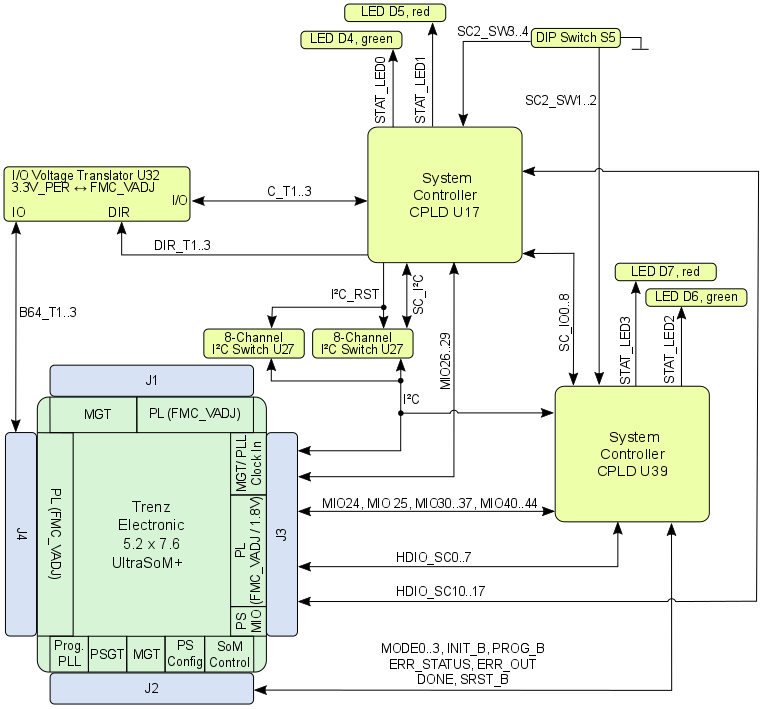 BD TEBF0808_CPLDs?version=3&modificationDate=1503400437000&api=v2 tebf0808 trm public docs trenz electronic wiki Basic Electrical Wiring Diagrams at reclaimingppi.co