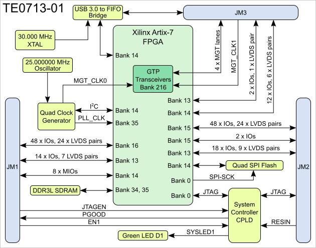 TE0713 TRM  Public Docs  Trenz Electronic Wiki