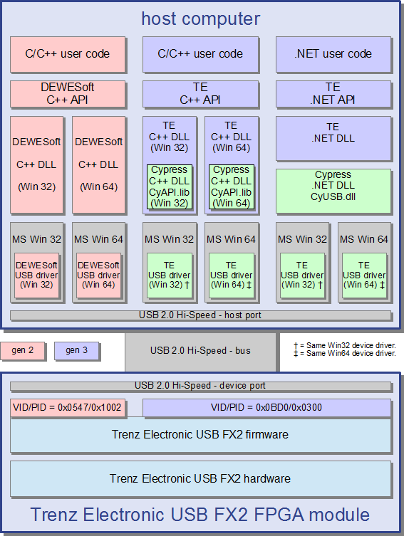 Technology Stack Outline - Te Usb Suite