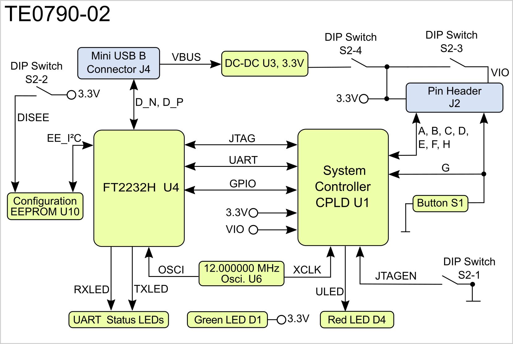TE0790 TRM - Public Docs - Trenz Electronic Wiki